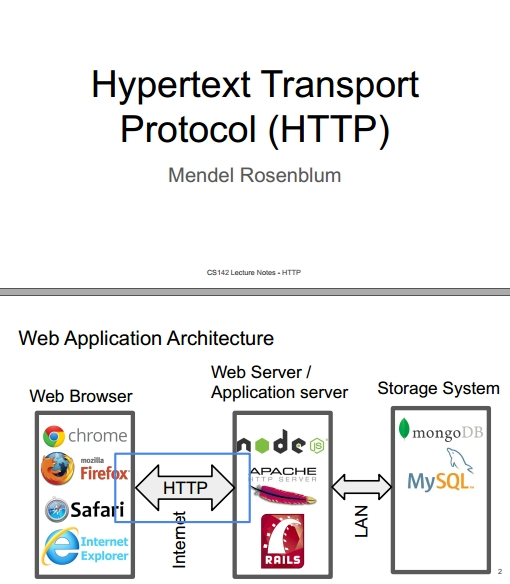 Книга на английском - Web Applications Development, Stanford Lectures: Hypertext Transport Protocol (HTTP) - обложка книги скачать бесплатно